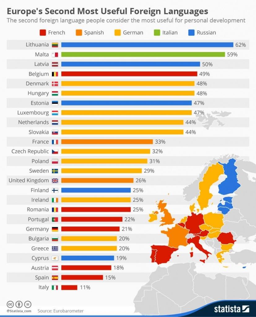 Второй иностранный язык, наиболее востребованный в странах Европы. На графике видно, что в Латвии, что в Литве и Эстонии около половины опрошенных считают таким языком русский. Фото: Lingtrain / Facebook